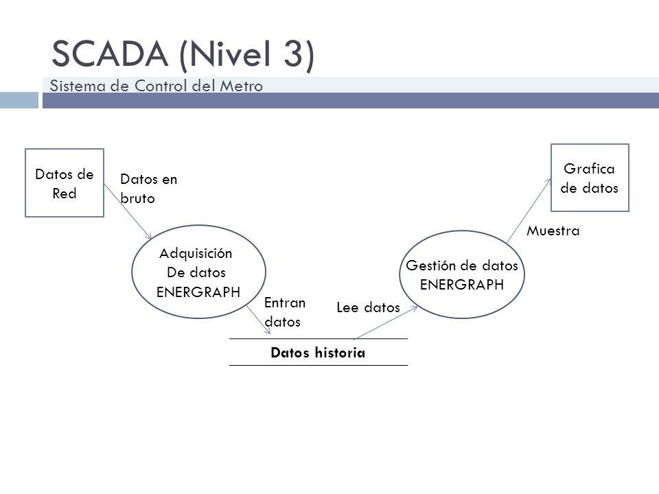SCADA (Nivel 3) Sistema de Control del Metro Grafica de datos