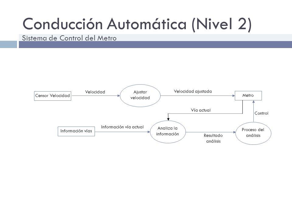Conducción Automática (Nivel 2)