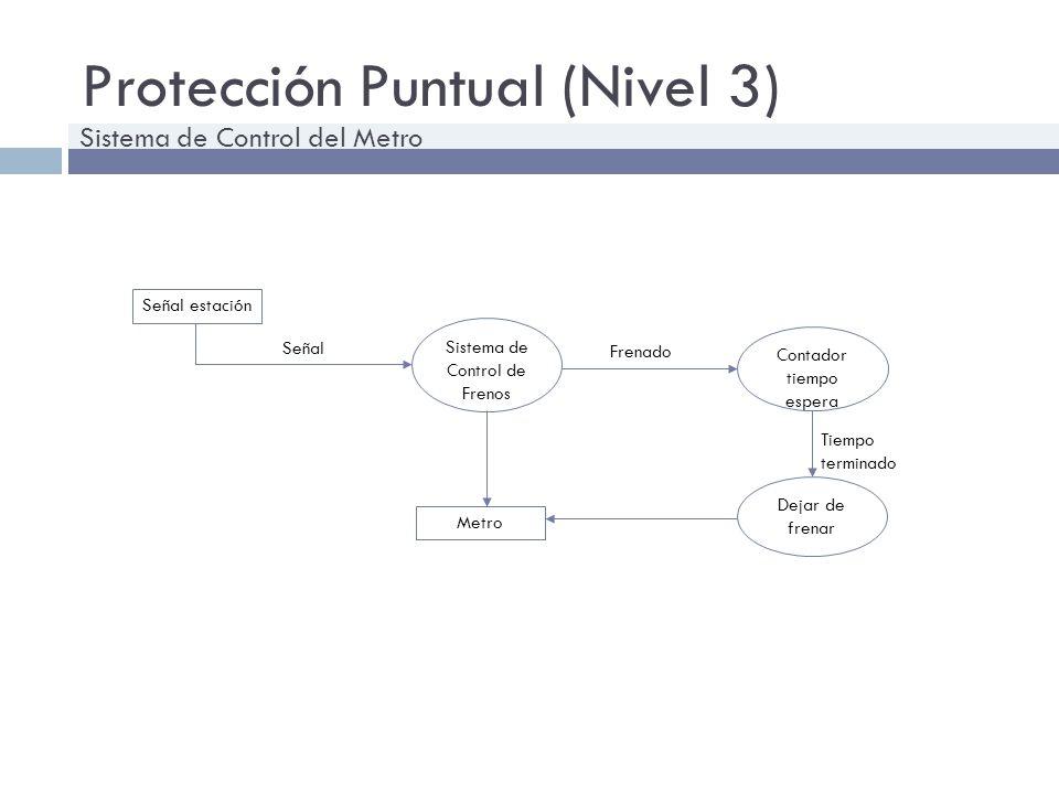 Protección Puntual (Nivel 3)