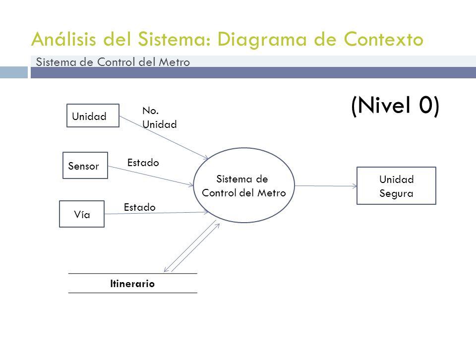 Análisis del Sistema: Diagrama de Contexto