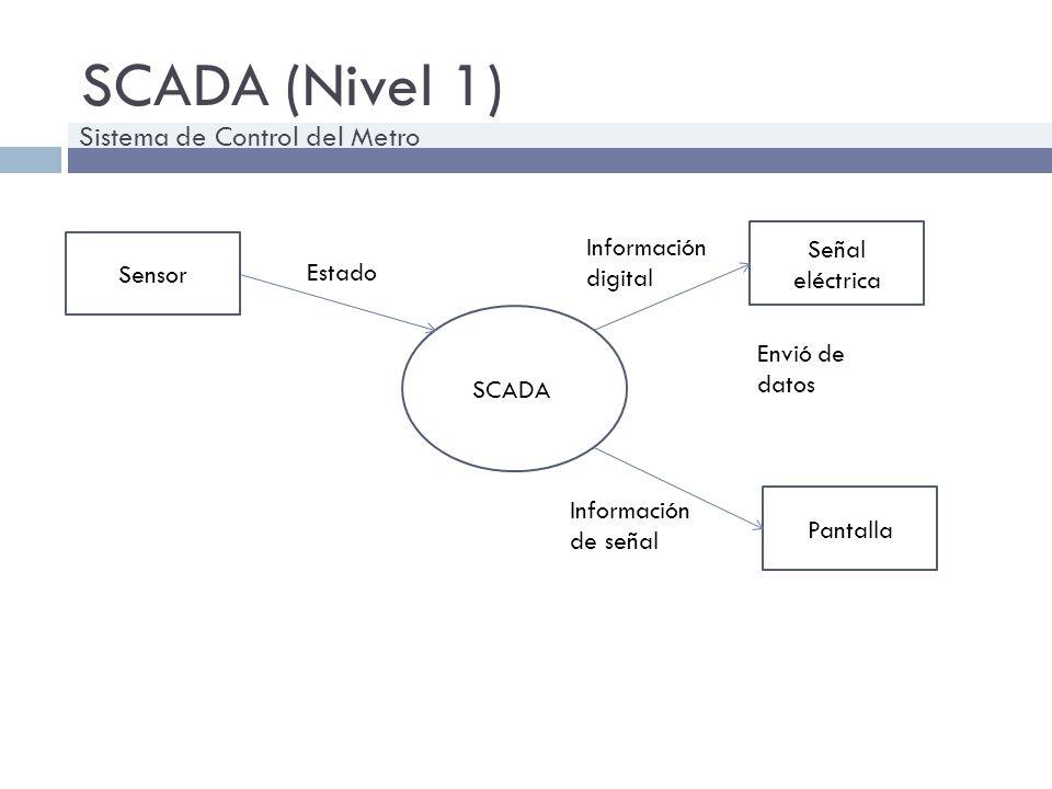 SCADA (Nivel 1) Sistema de Control del Metro Información digital