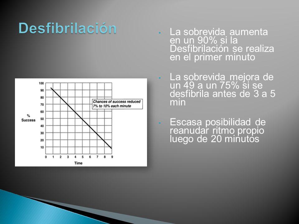 Desfibrilación La sobrevida aumenta en un 90% si la Desfibrilación se realiza en el primer minuto.