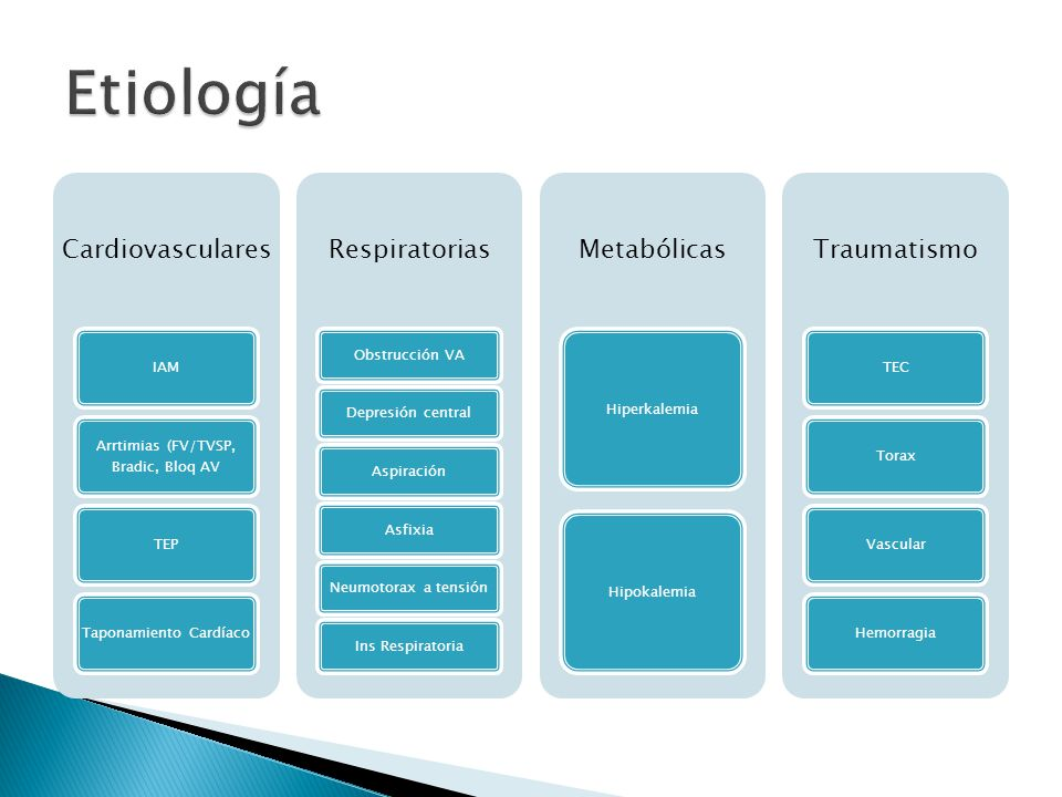 Etiología Cardiovasculares Respiratorias Metabólicas Traumatismo IAM