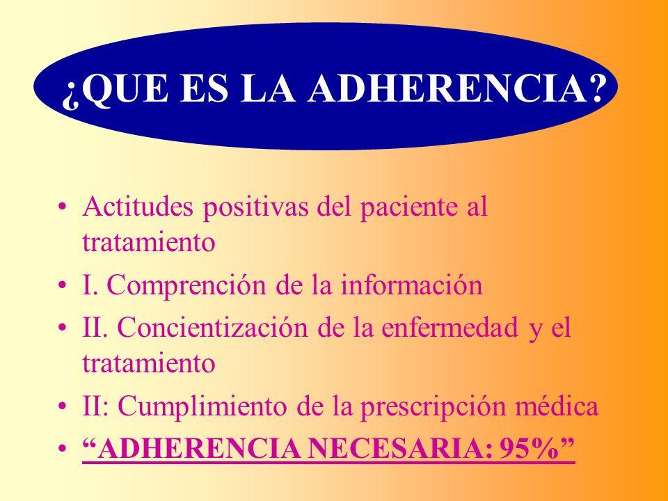 ¿QUE ES LA ADHERENCIA Actitudes positivas del paciente al tratamiento