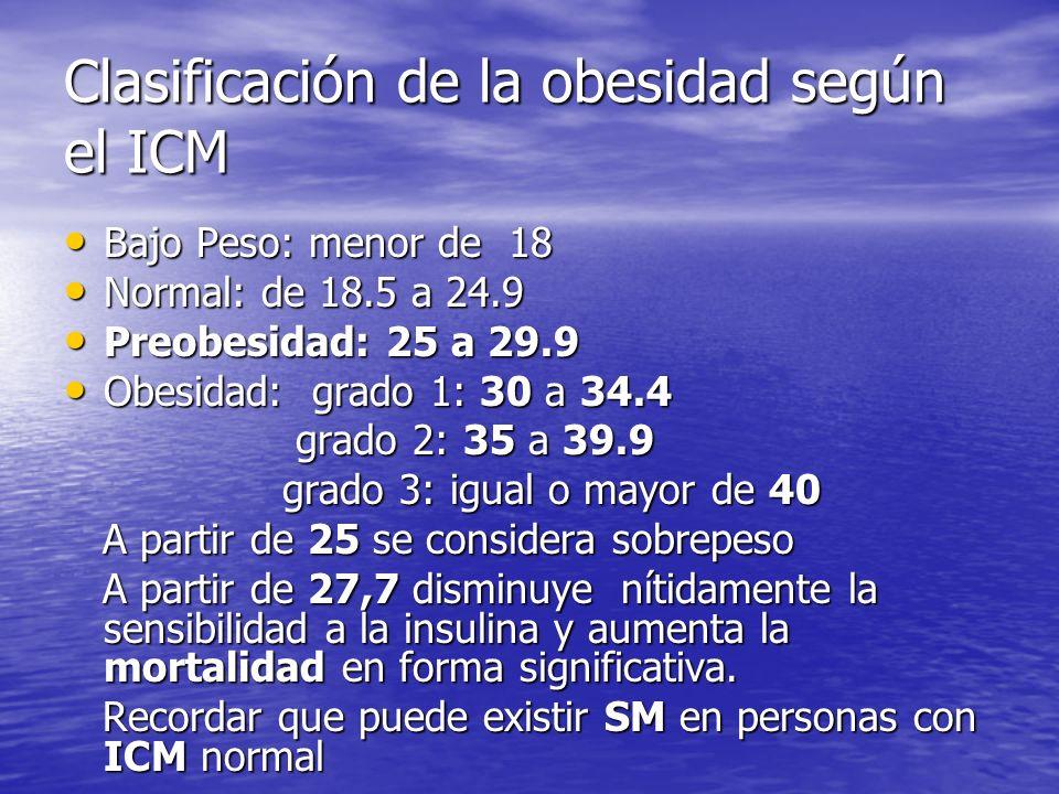 Clasificación de la obesidad según el ICM