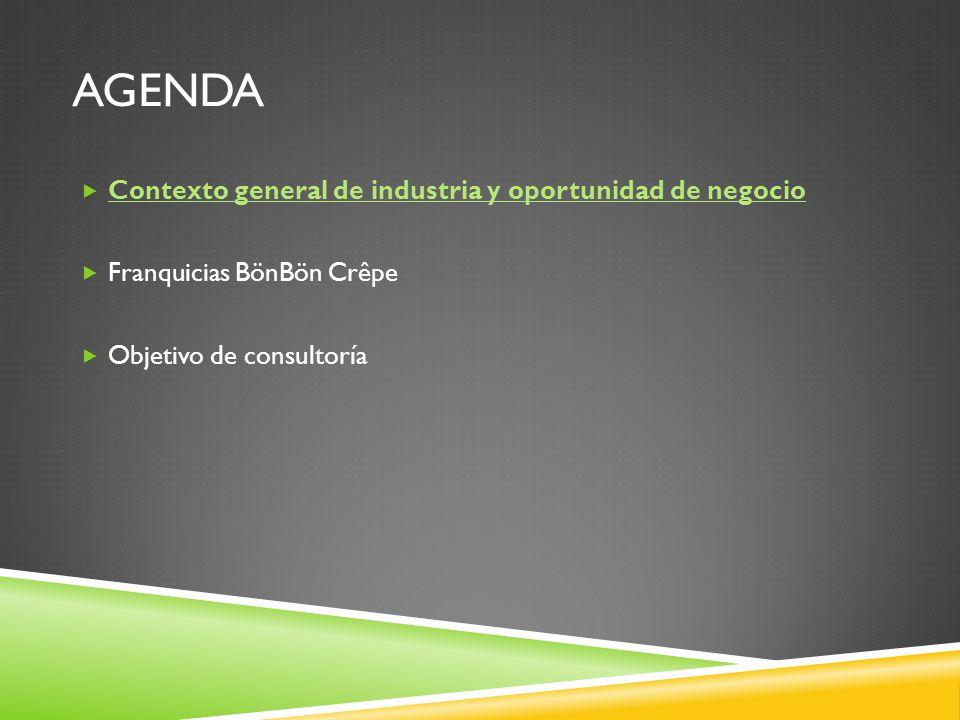 Agenda Contexto general de industria y oportunidad de negocio