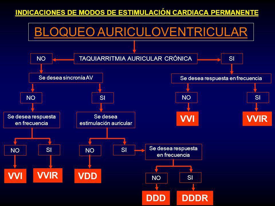 INDICACIONES DE MODOS DE ESTIMULACIÓN CARDIACA PERMANENTE