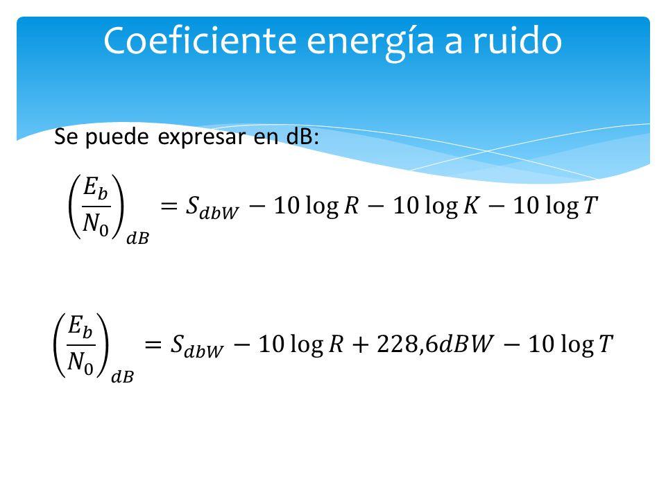 Coeficiente energía a ruido