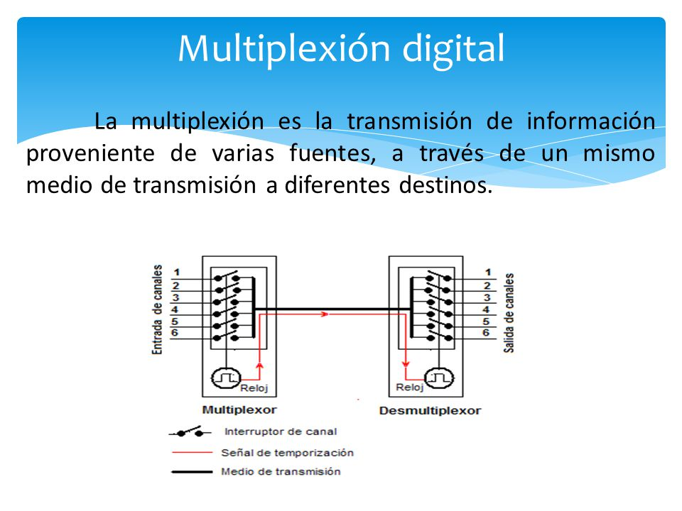 Multiplexión digital
