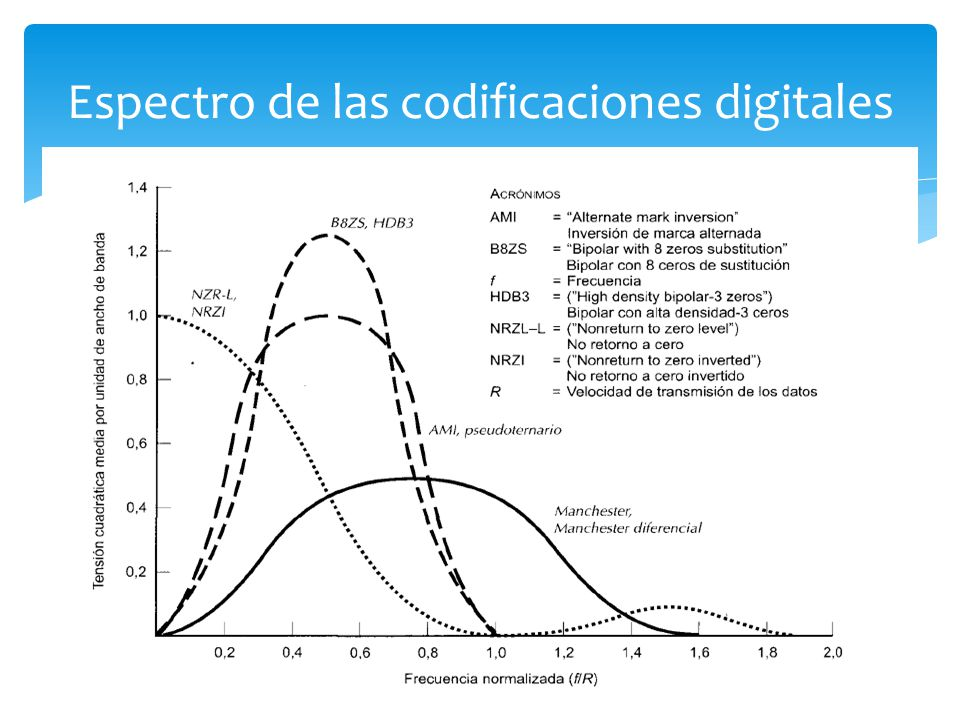 Espectro de las codificaciones digitales