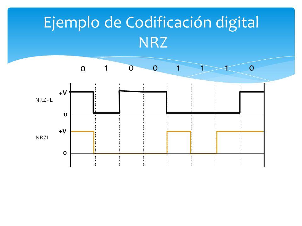 Ejemplo de Codificación digital NRZ