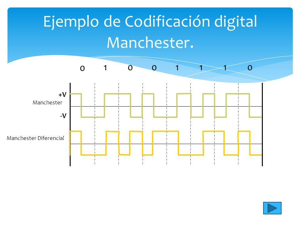 Ejemplo de Codificación digital Manchester.