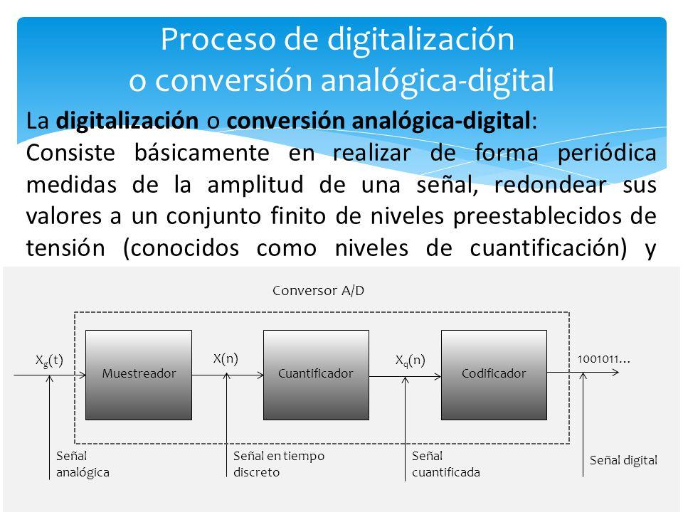 Proceso de digitalización o conversión analógica-digital