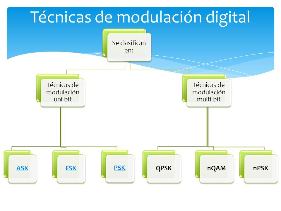 Técnicas de modulación digital