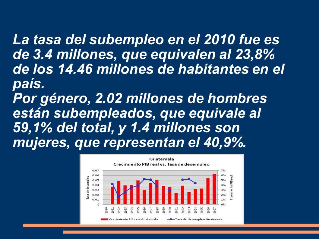 La tasa del subempleo en el 2010 fue es de 3