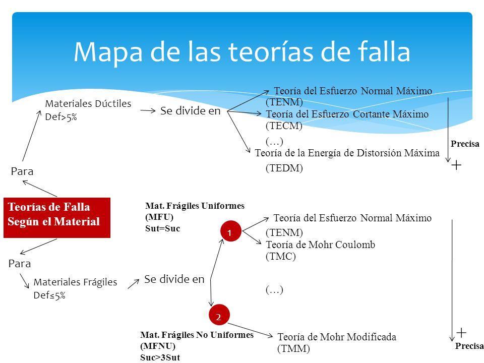 Mapa de las teorías de falla