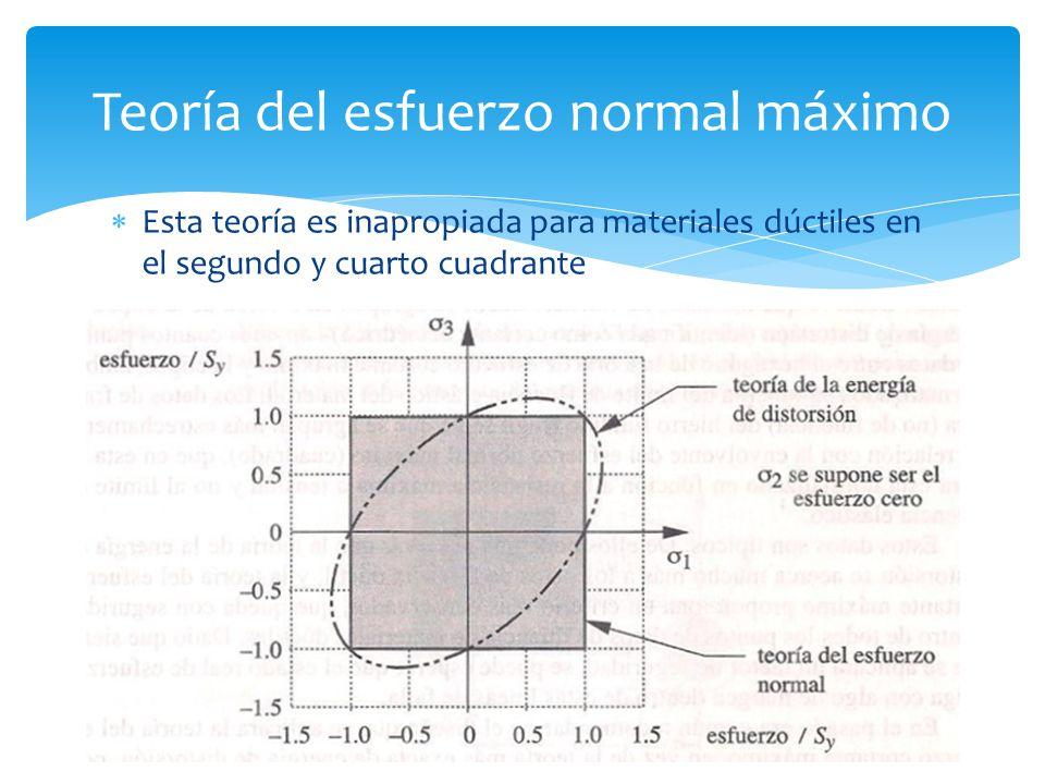 Teoría del esfuerzo normal máximo