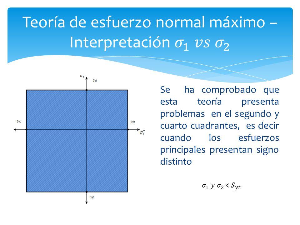 Teoría de esfuerzo normal máximo – Interpretación 𝜎 1 𝑣𝑠 𝜎 2
