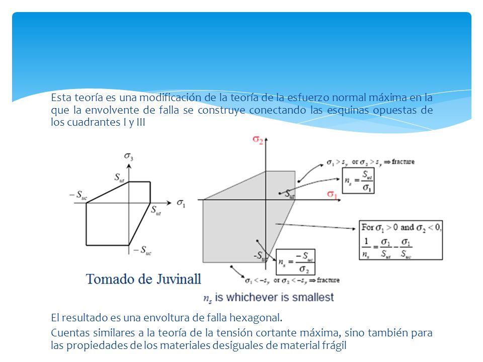 Esta teoría es una modificación de la teoría de la esfuerzo normal máxima en la que la envolvente de falla se construye conectando las esquinas opuestas de los cuadrantes I y III El resultado es una envoltura de falla hexagonal.