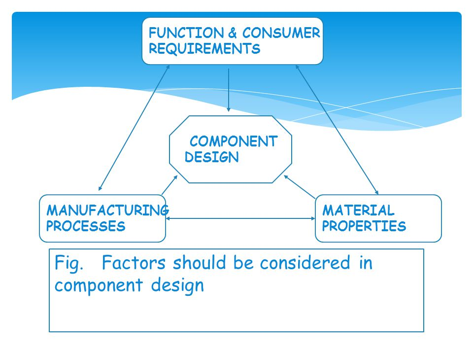 Fig. Factors should be considered in component design