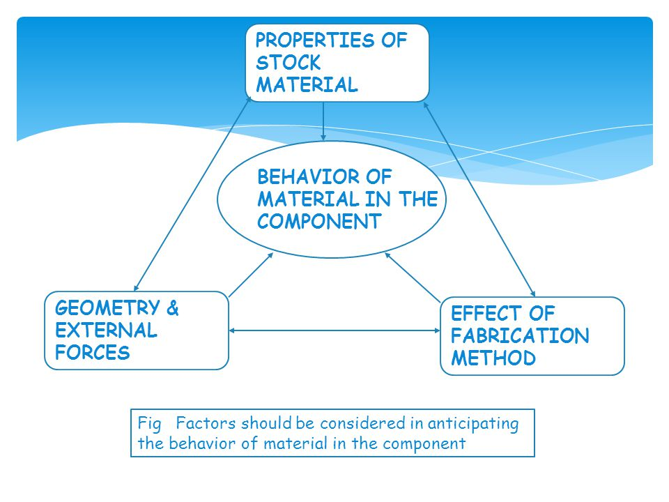 PROPERTIES OF STOCK MATERIAL BEHAVIOR OF MATERIAL IN THE COMPONENT