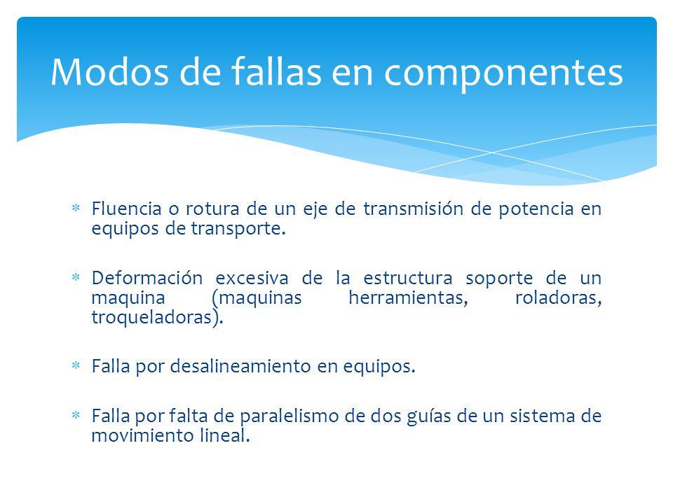 Modos de fallas en componentes