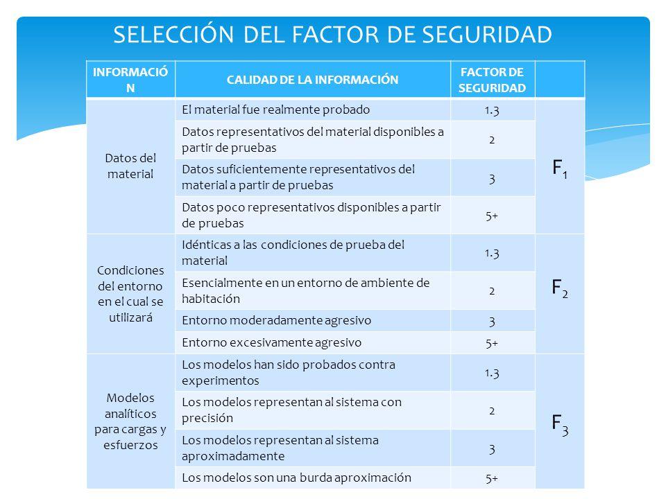 SELECCIÓN DEL FACTOR DE SEGURIDAD