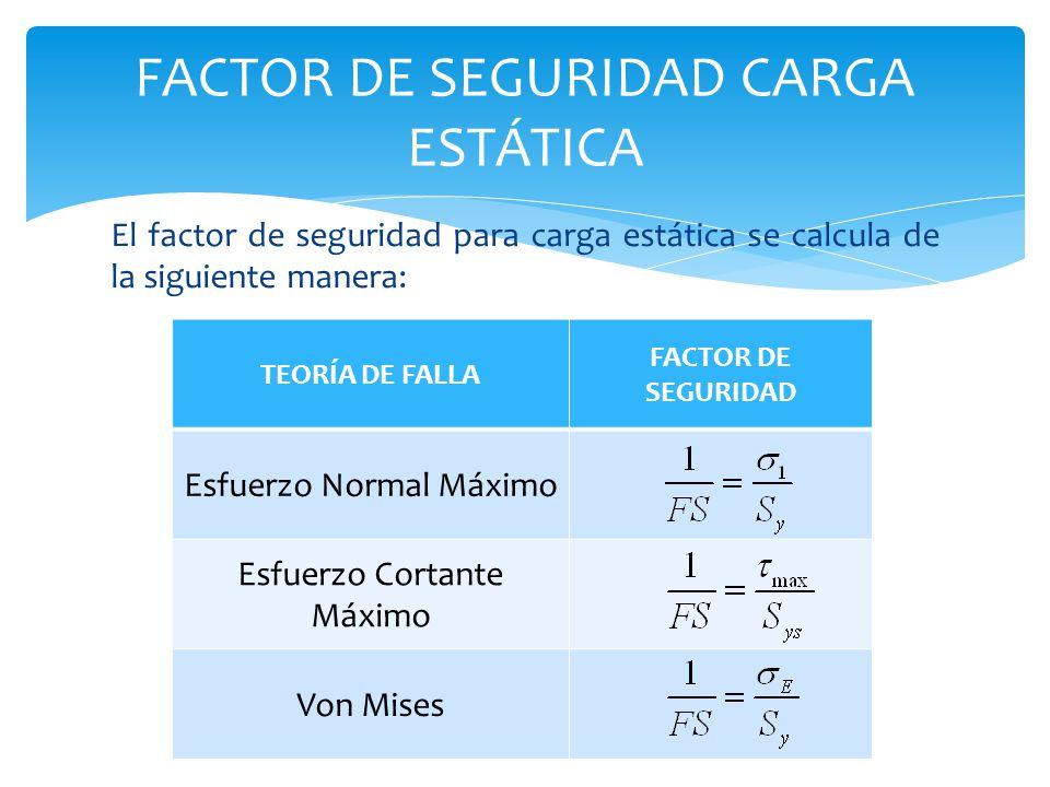 FACTOR DE SEGURIDAD CARGA ESTÁTICA