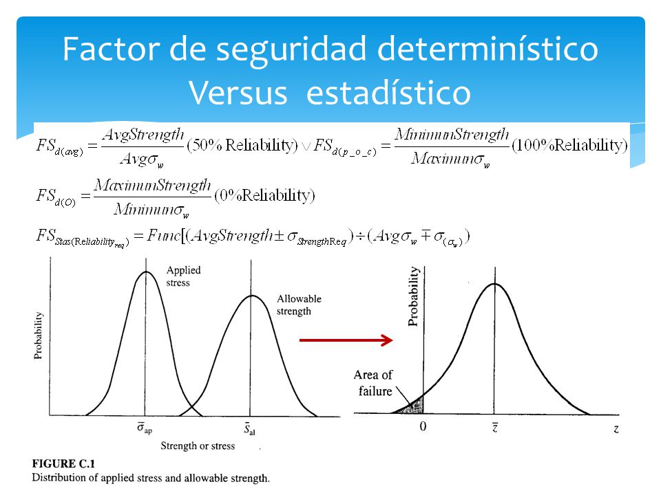 Factor de seguridad determinístico Versus estadístico