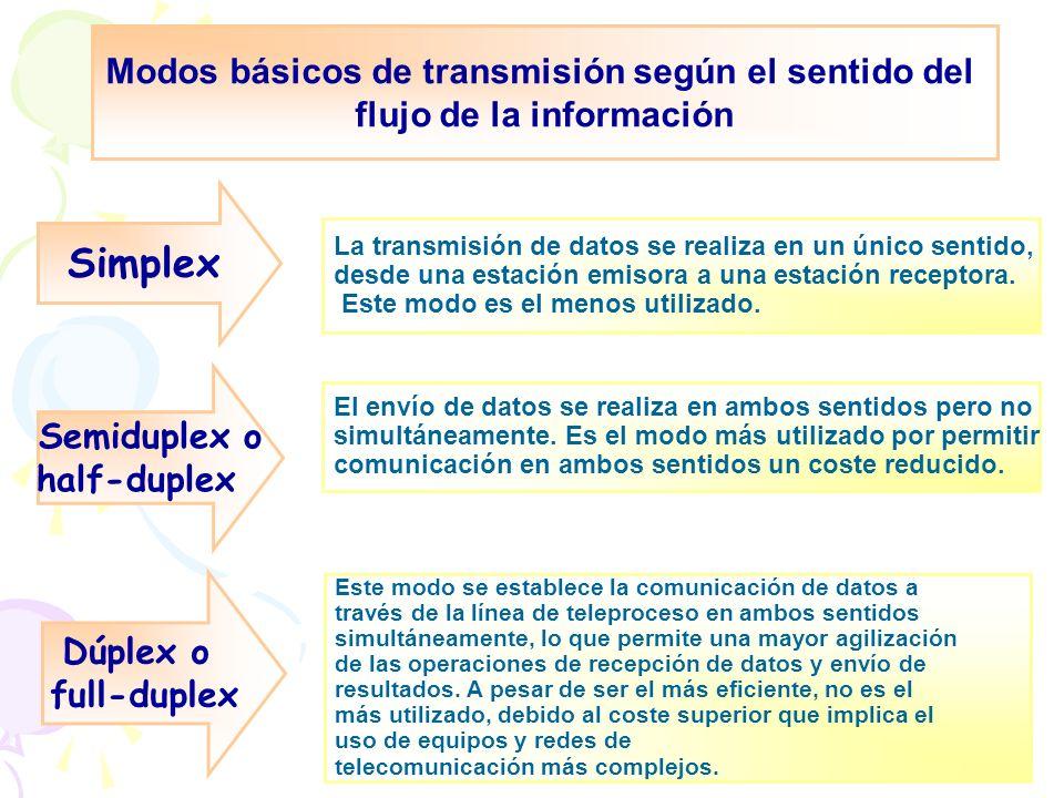 Simplex Modos básicos de transmisión según el sentido del