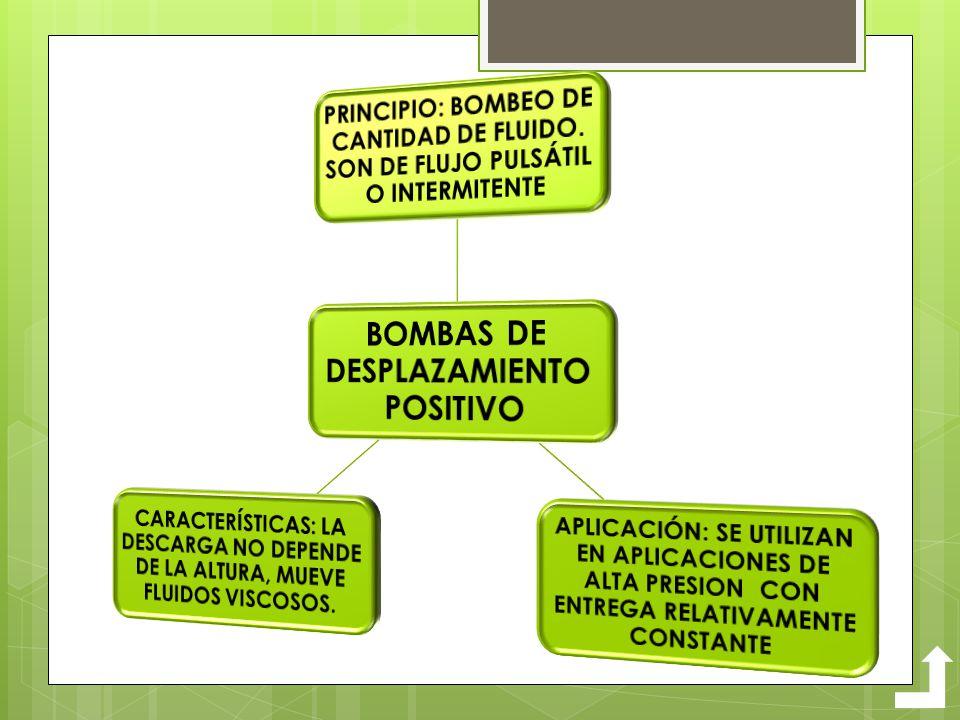 BOMBAS DE DESPLAZAMIENTO POSITIVO