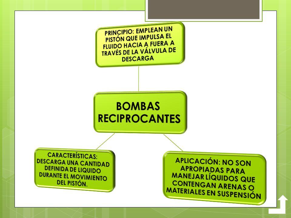BOMBAS RECIPROCANTES PRINCIPIO: EMPLEAN UN PISTÓN QUE IMPULSA EL FLUIDO HACIA A FUERA A TRAVÉS DE LA VÁLVULA DE DESCARGA.