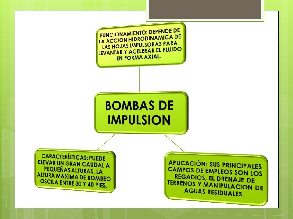 BOMBAS DE IMPULSION FUNCIONAMIENTO: DEPENDE DE LA ACCION HIDRODINAMICA DE LAS HOJAS IMPULSORAS PARA LEVANTAR Y ACELERAR EL FLUIDO EN FORMA AXIAL.
