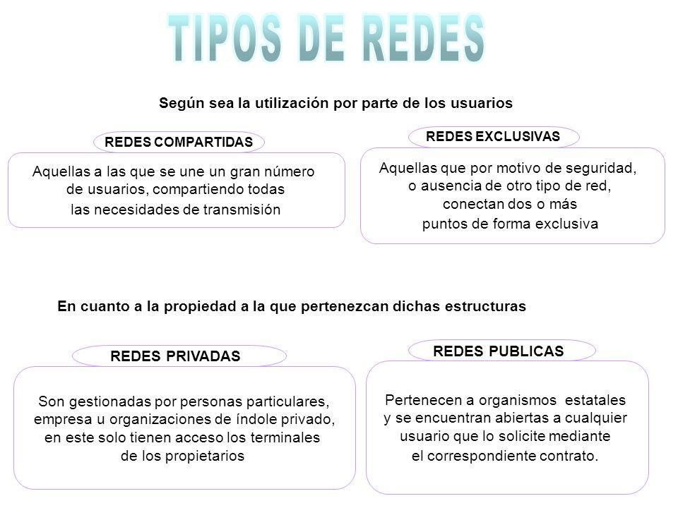 TIPOS DE REDES Según sea la utilización por parte de los usuarios