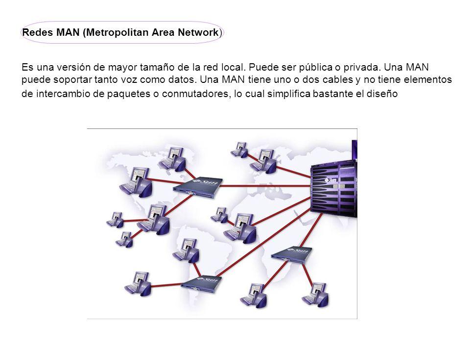 Redes MAN (Metropolitan Area Network)