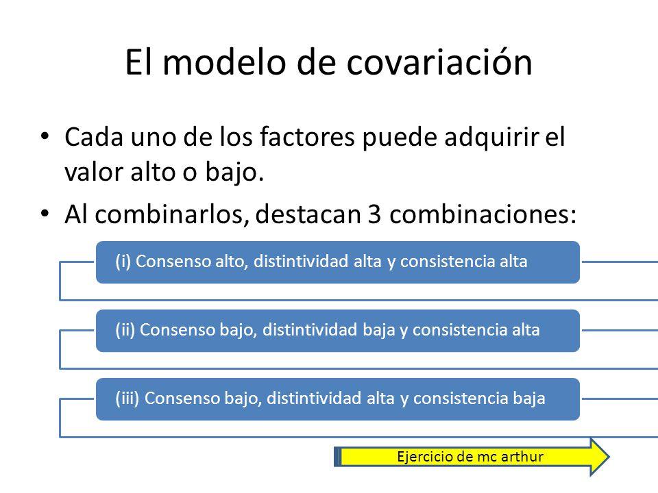El modelo de covariación
