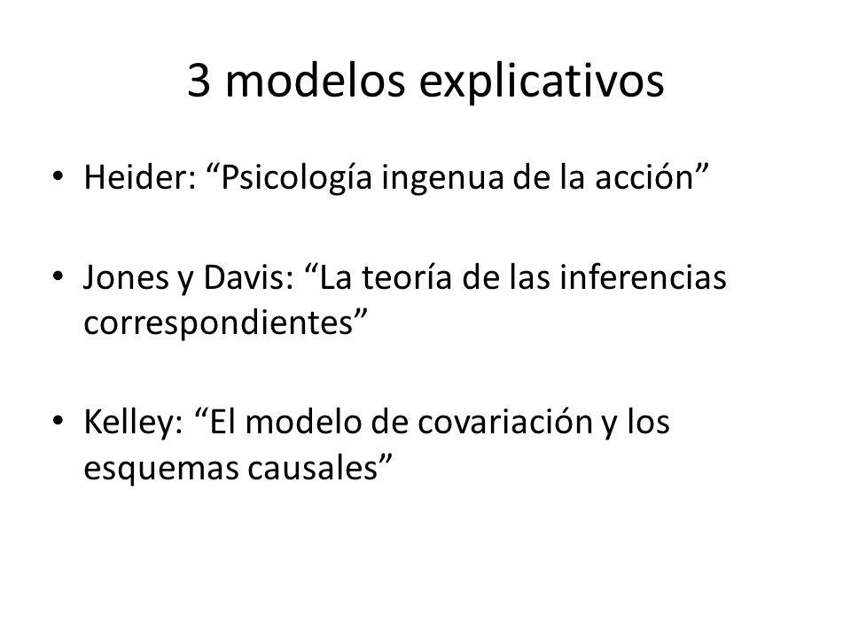 3 modelos explicativos Heider: Psicología ingenua de la acción