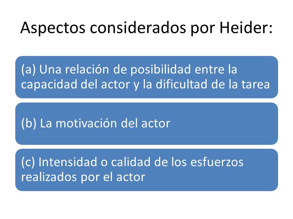 Aspectos considerados por Heider: