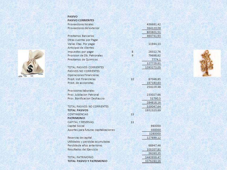 PASIVOPASIVO CORRIENTES. Proveedores locales. 436681,42. Proveedores del exterior. 364120,09. 800801,51.