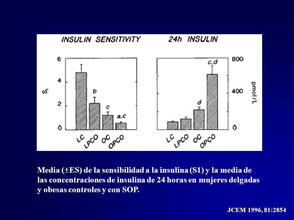 Media (ES) de la sensibilidad a la insulina (S1) y la media de las concentraciones de insulina de 24 horas en mujeres delgadas y obesas controles y con SOP.