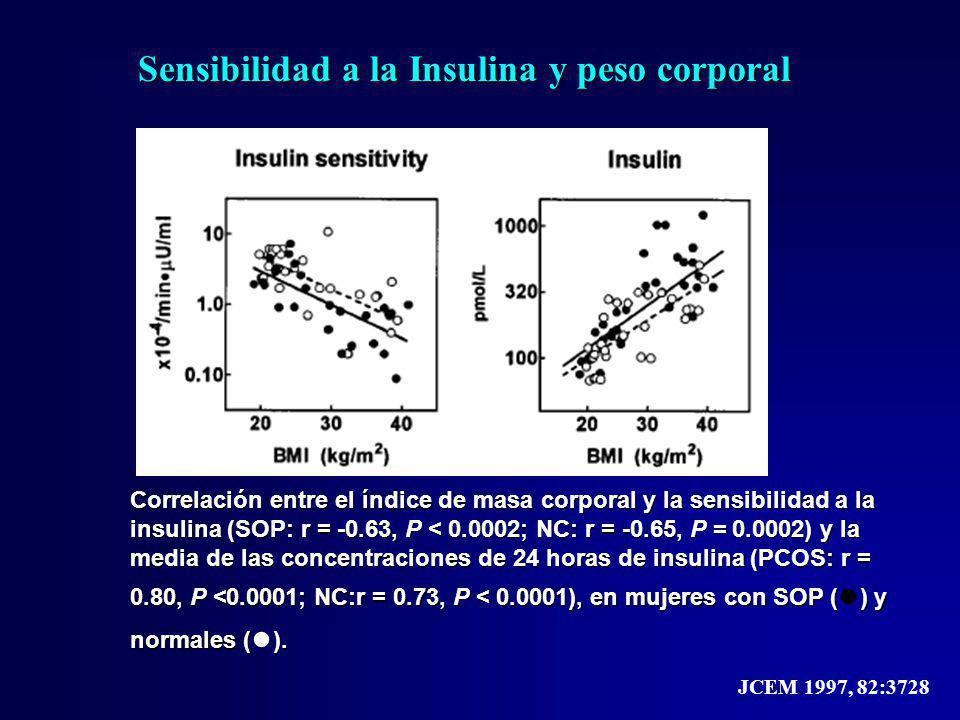 Sensibilidad a la Insulina y peso corporal