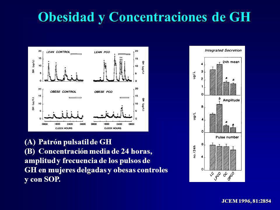 Obesidad y Concentraciones de GH