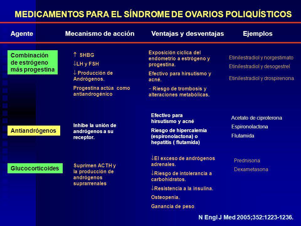 MEDICAMENTOS PARA EL SÍNDROME DE OVARIOS POLIQUÍSTICOS