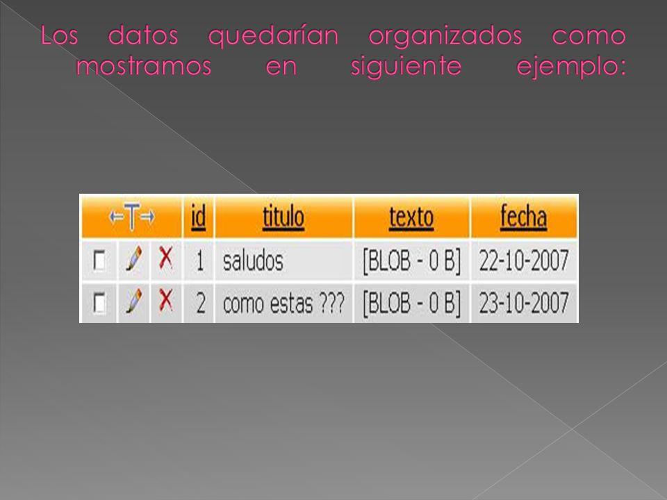 Los datos quedarían organizados como mostramos en siguiente ejemplo: