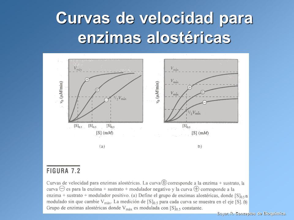 Curvas de velocidad para enzimas alostéricas