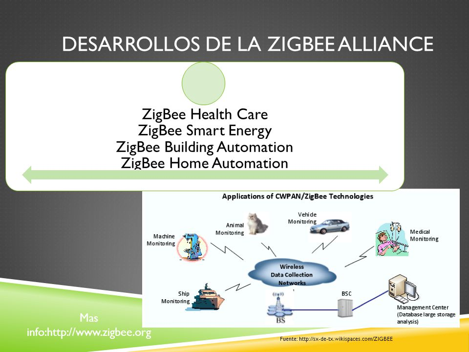 Desarrollos de la ZIGBEE Alliance