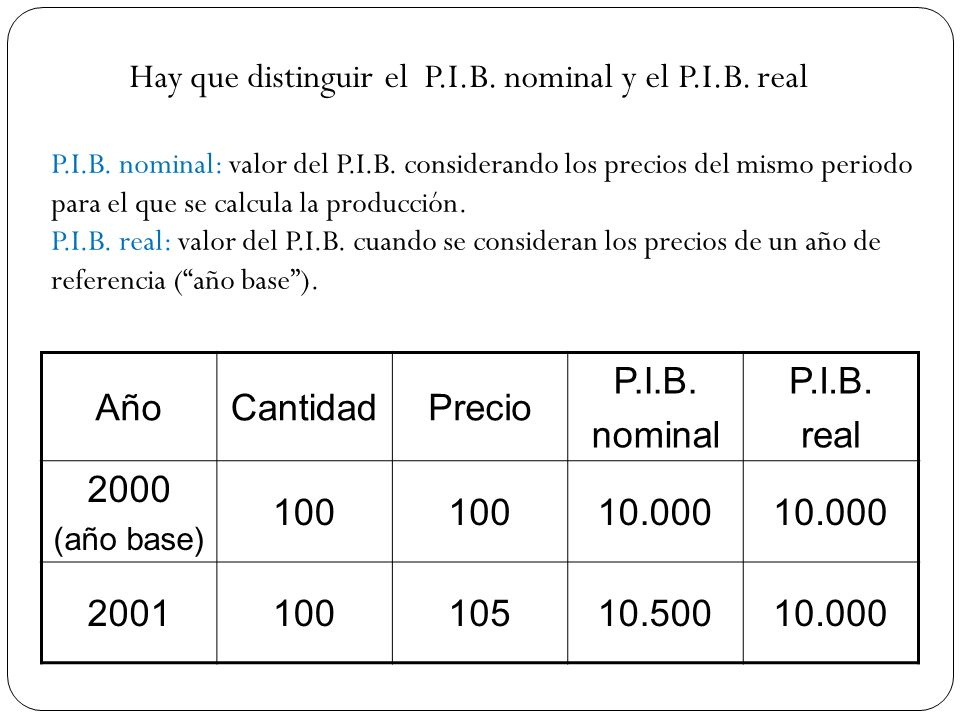 Hay que distinguir el P.I.B. nominal y el P.I.B. real