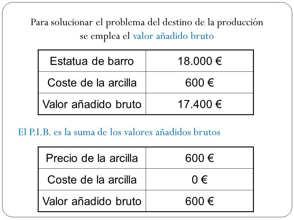 Para solucionar el problema del destino de la producción se emplea el valor añadido bruto