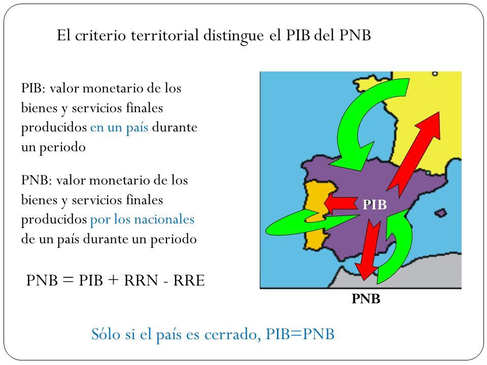 El criterio territorial distingue el PIB del PNB