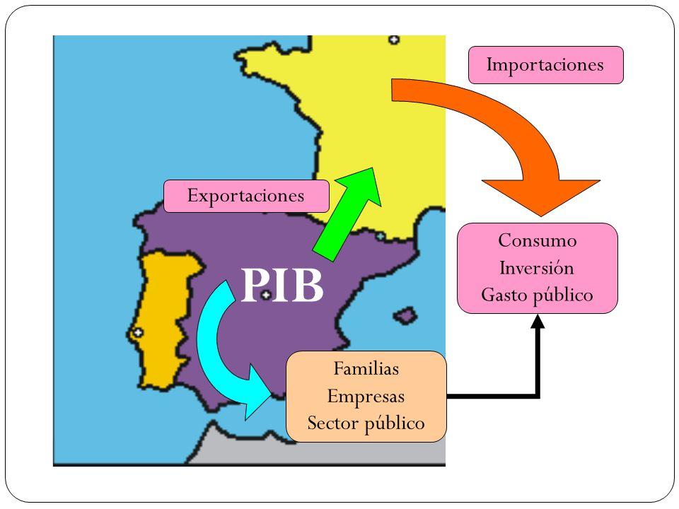 PIB Importaciones Exportaciones Consumo Inversión Gasto público
